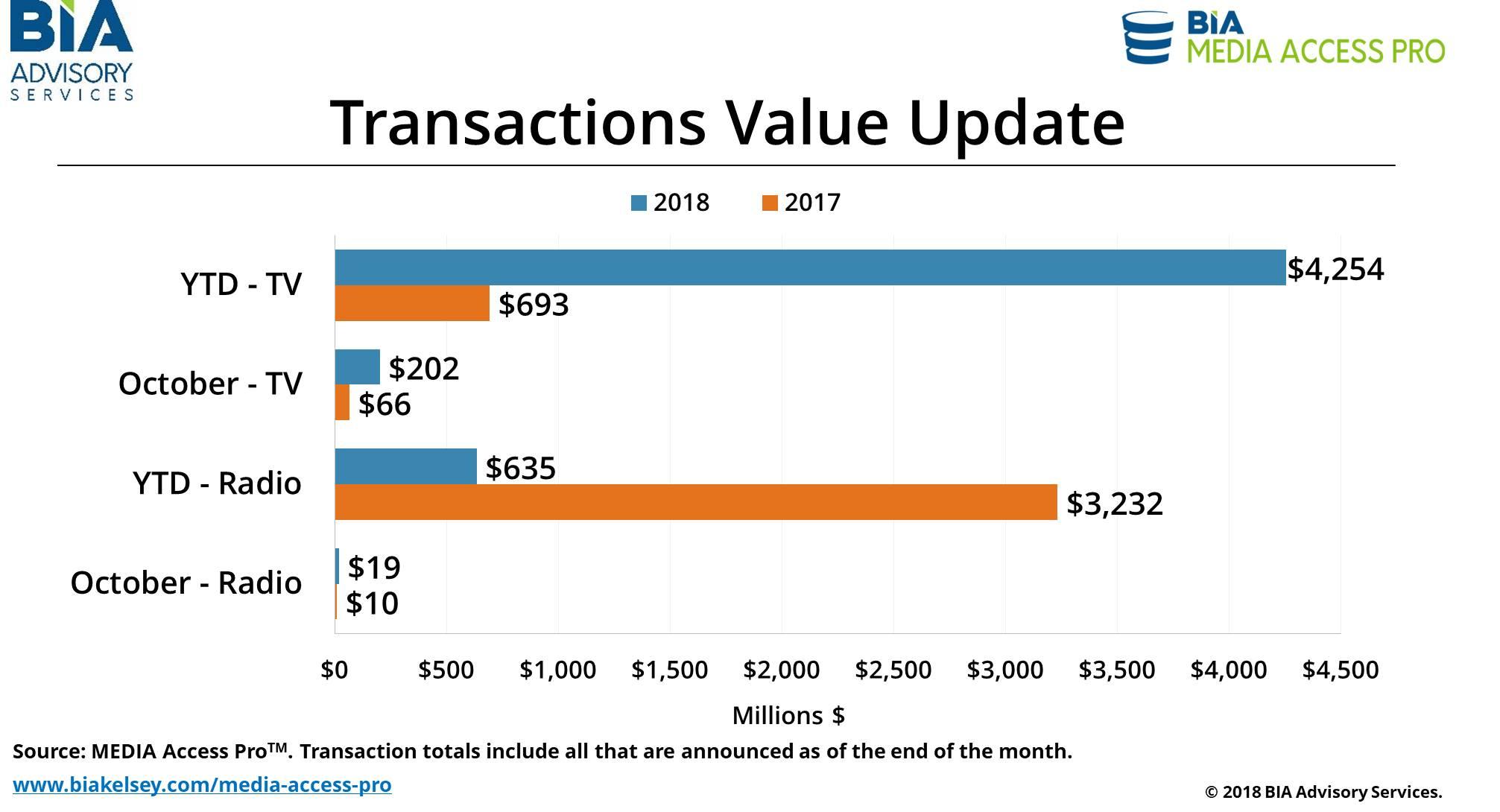 Transactions-Oct18