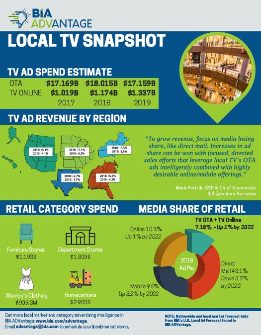 LocalTV-RetailSpend-Snapshot-2018