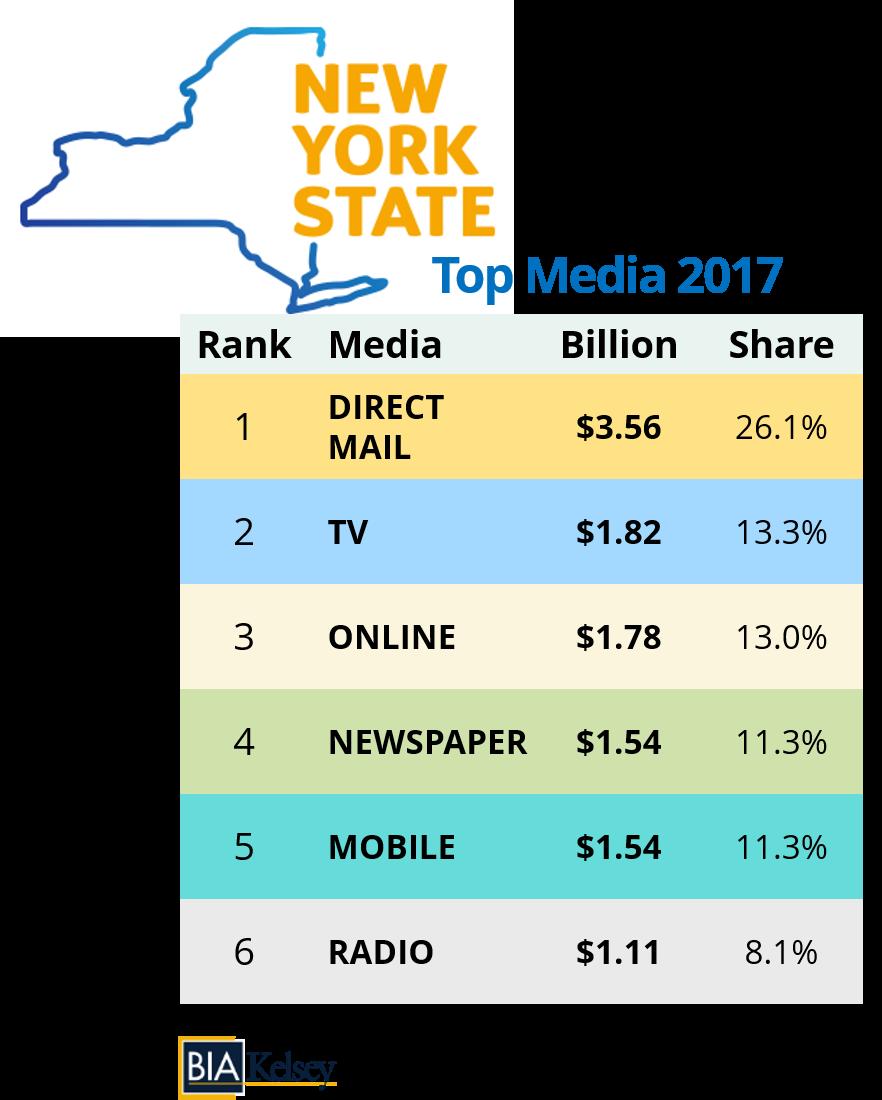 newyork-topmedia2017-bia-smaller