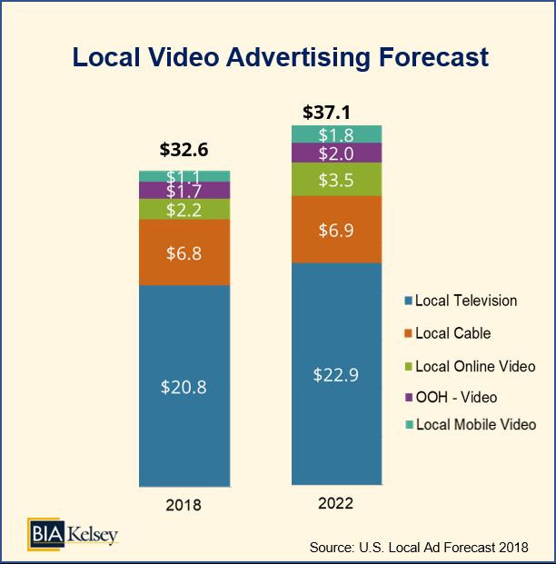 BIA-Localvideoadforecast20182020