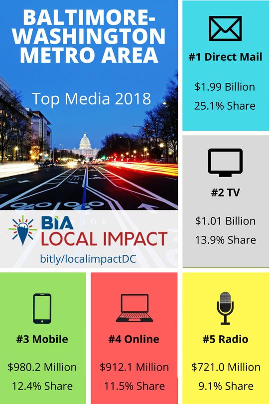 Balt-Dc Top Media 2018