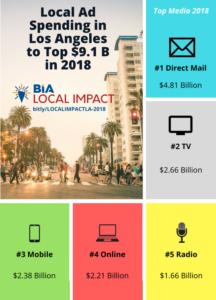 LA Top Media 2018