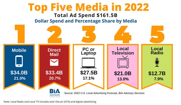 2022-TopMedia