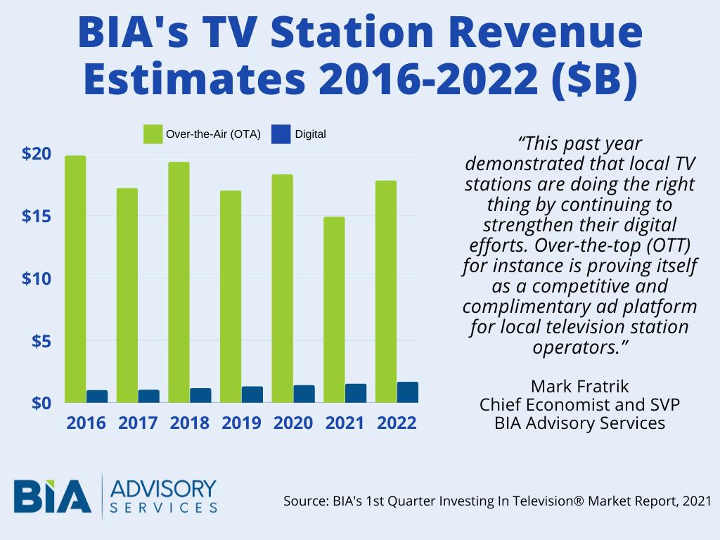PR-TV Station Revenue July 2021
