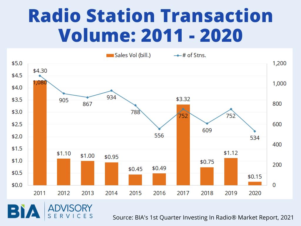 Radio Station Transactions May 2021