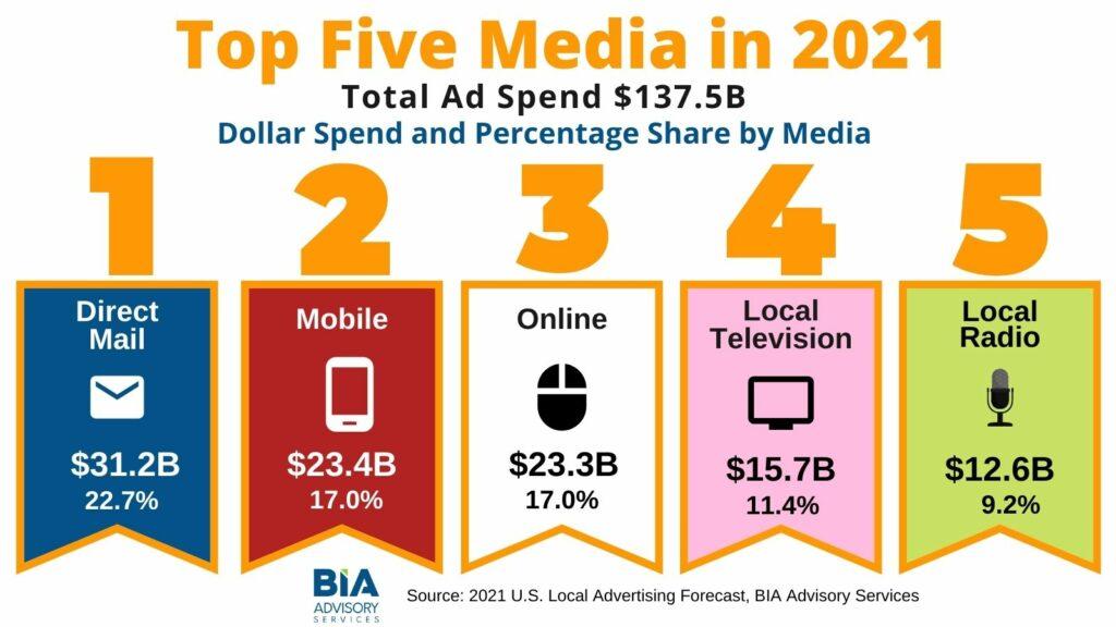 Top 5 Media 2021